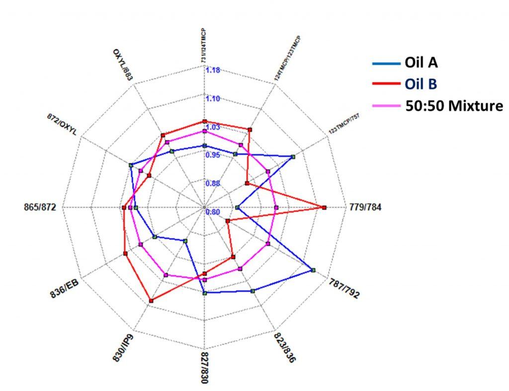Geochemical Fingerprints for production allocation